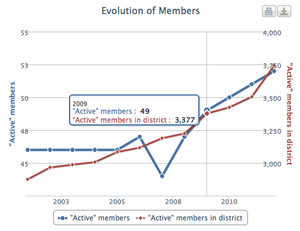 Interactive chart showing the evolution of members over the years